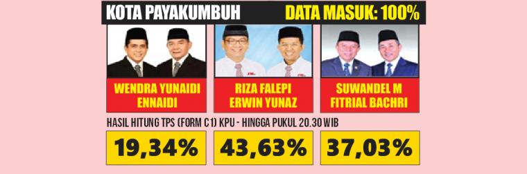 Unggulan 6 Partai Besar Kalah, Alumni ITB Menang Lagi di Payakumbuh
