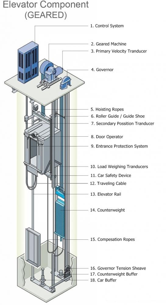 Sensor Keamanan Lift dan Sensor Keamanan dalam Diri Kita