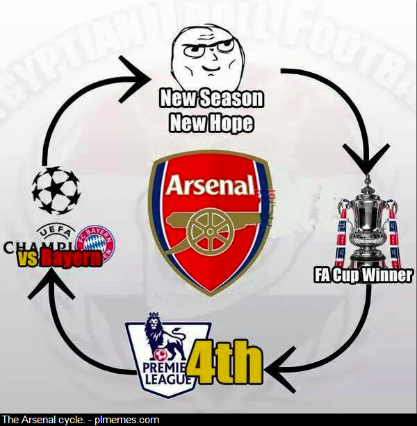 Akrabnya Arsenal dengan Angka 4
