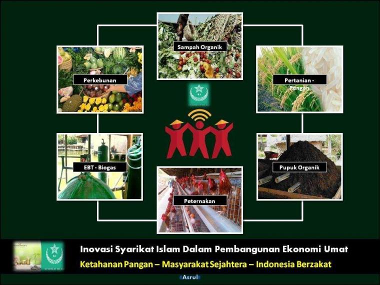 Inovasi Syarikat Islam Dalam Membangun Ekonomi Umat