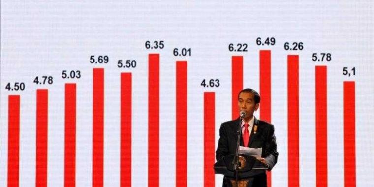 Kritik atas Pertumbuhan Ekonomi