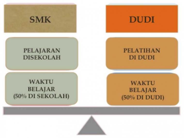 SMK di Indonesia Bisa Jadi Unggulan Jika Semua Kementrian Bekerjasama Terintegrasi