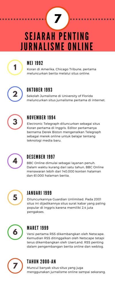 Pesatnya Jurnalisme Online Dunia dan Indonesia