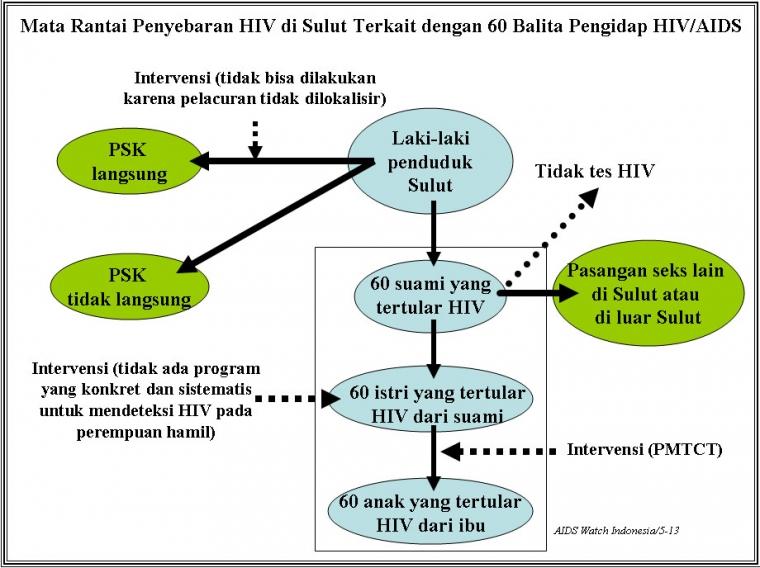 60 Suami di Sulawesi Utara Tularkan HIV/AIDS ke Istri