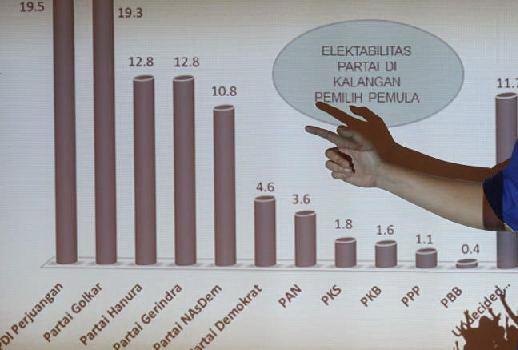 Partai Politik Pilihan Pemilih Pemula di Pemilu 2014