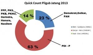 Pilgub Jateng 2013: Quick Count Pilgub Jateng 2013, Ganjar-Heru Menang