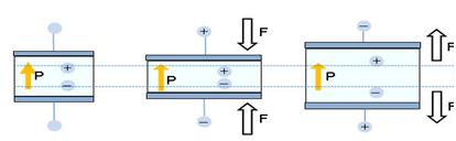 Material Piezoelektrik