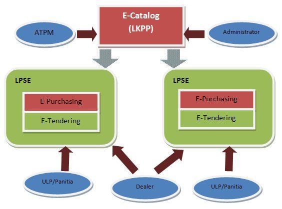 Baru Muncul E-Catalog (LKPP) Sudah Muncul Kritik