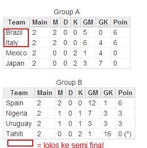 Piala Konfederasi 2013: Italia dan Brazil Raih Tiket Semi Final