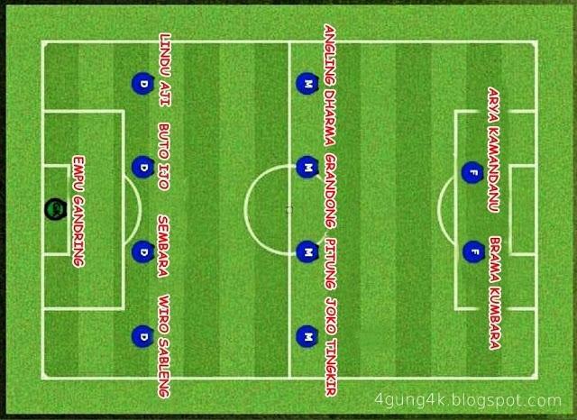 Formasi Timnas Indonesia (Dream Team)