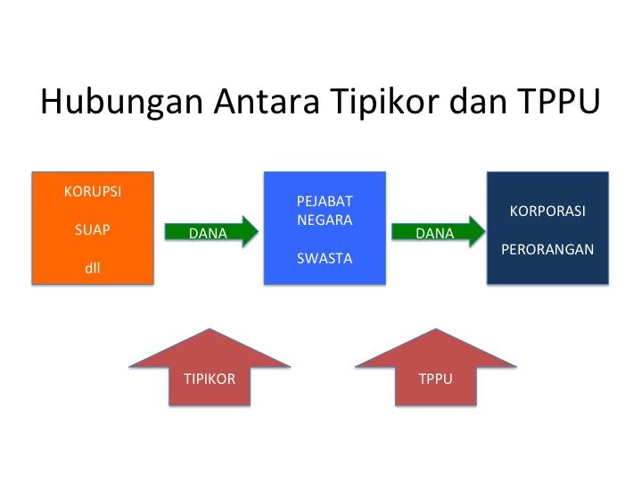 Apa Bedanya TPPU Nazaruddin dan LHI