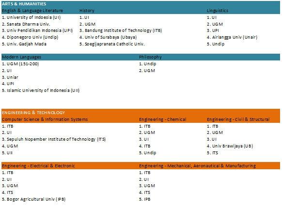 Peringkat Perguruan Tinggi Indonesia Menurut QS World University Ranking 2013