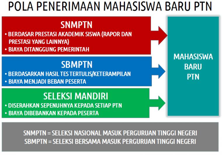 Menuju PTN Melalui SNMPTN dan SBMPTN