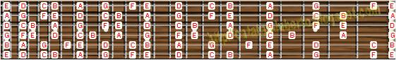 Jalur Melodi Pada Gitar