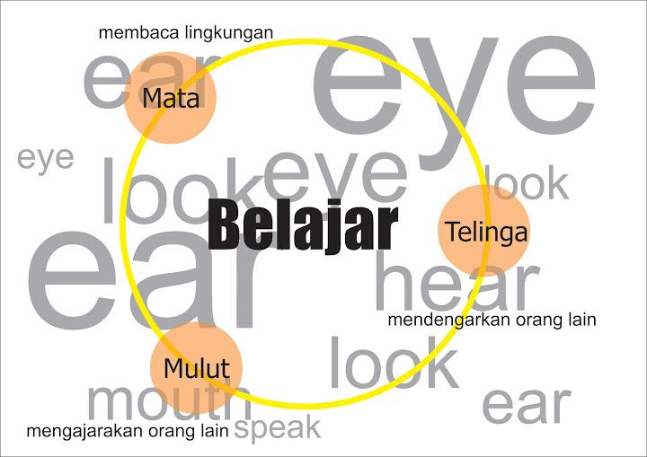 Belajar Menghargai Lawan Bicara
