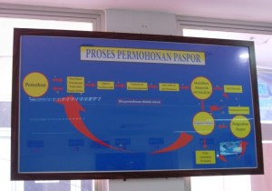 Perubahan di Kantor Imigrasi Jakarta Timur