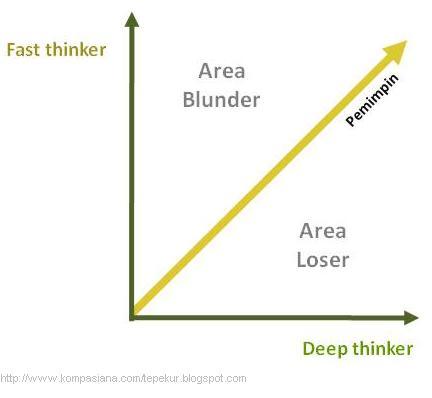 Fast Thinker vs Deep Thinker