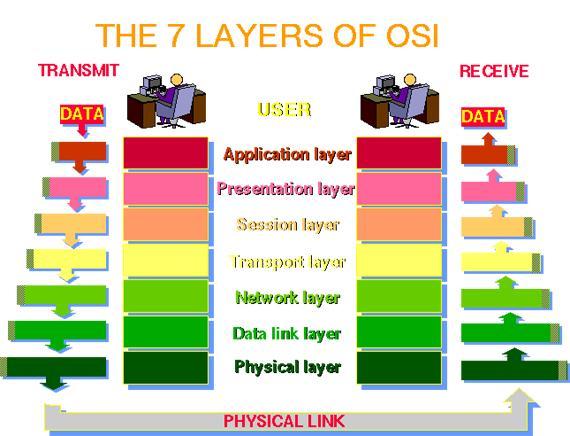 7 lapisan OSI Layer