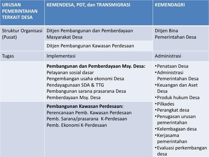 Perpres No. 12/2015 Kementerian Desa, Ancangan Optimum?