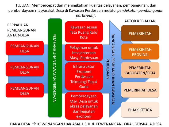 """Delay of Implementation"" Pembentukan Kawasan Perdesaan"