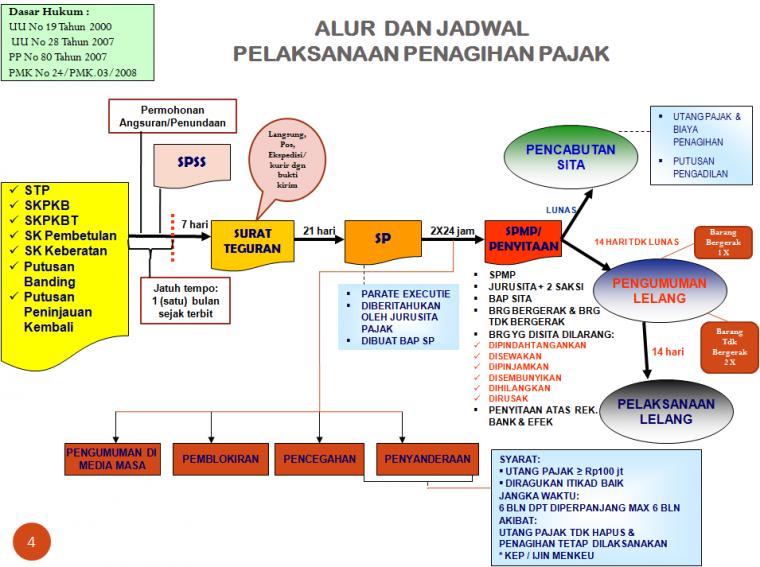 Tahap tahap penagihan pajak oleh neng sri kurniasih halaman 1 tahap tahap penagihan pajak ccuart Gallery