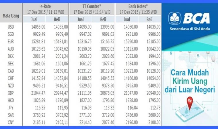 E Rate Bca Solusi Untuk Transfer Uang Dari Luar Negeri Ke Tanah Air Halaman All Kompasiana Com
