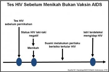 Tes Hiv Sebelum Menikah Dikesankan Sebagai Vaksin Aids