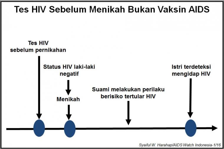 "Tes HIV Sebelum Menikah Dikesankan Sebagai ""Vaksin AIDS"", Kesalahan Terbesar dalam Penanggulangan HIV/AIDS"
