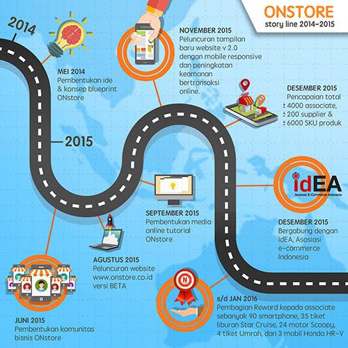 ONStore, Solusi Trend Bisnis 2016 : Toko Online Dengan Konsep Waralaba yang Pertama di Indonesia