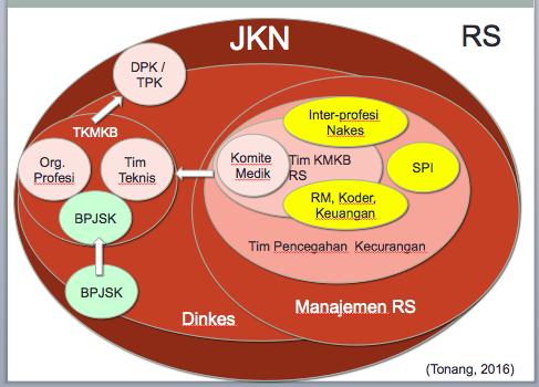 """JKN: """"DPM"""", TKMKB, DPK, Tim Verifikasi Gabungan?"""