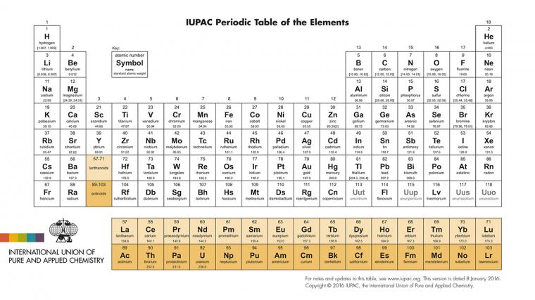 Perkenalkan empat elemen baru di tabel periodik kimia oleh shela perkenalkan empat elemen baru di tabel periodik kimia urtaz Image collections