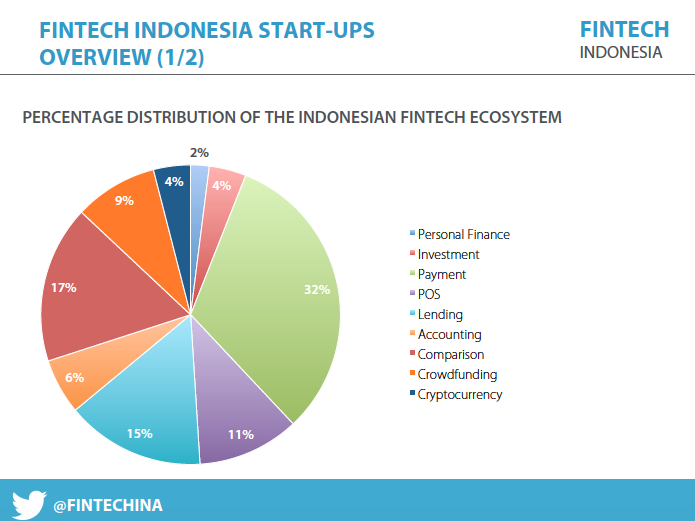 Indonesia Masuki Era Booming Fintech?