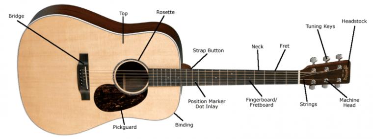 Jarak Antara Senar Gitar Dan Fretboard Terlalu Jauh Lakukan Ini