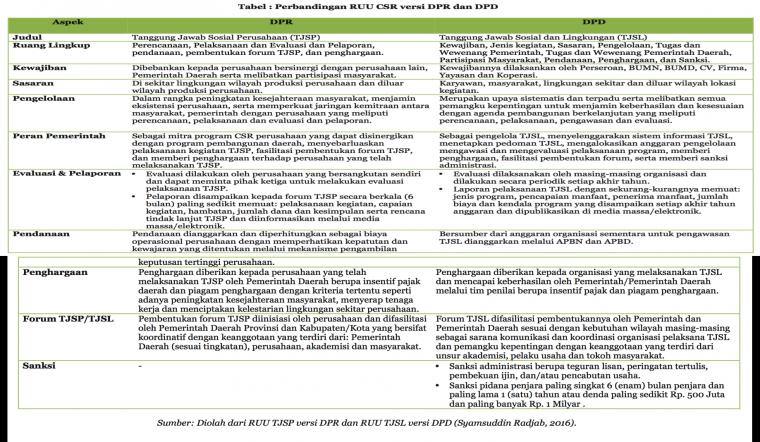 Perbandingan RUU CSR Versi DPR dan DPD (2016)
