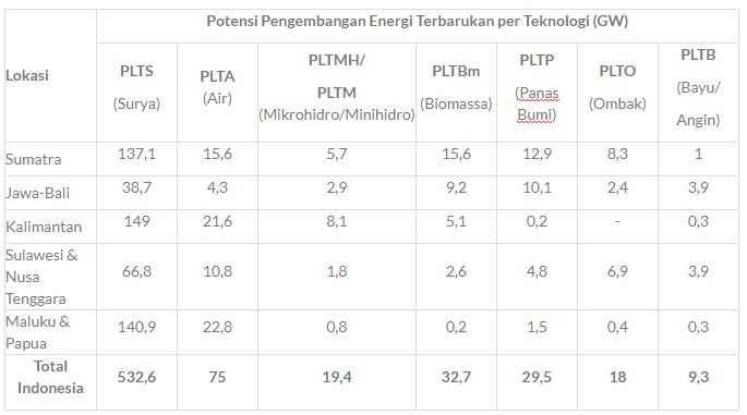 Seperti Apakah Potensi Energi Terbarukan di Indonesia?