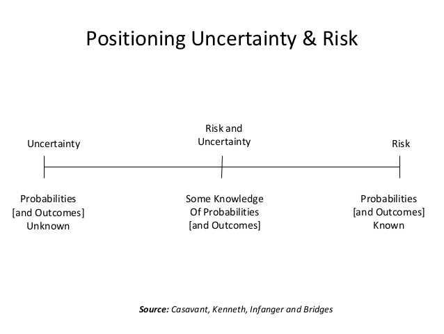 Risk & Uncertainty, Prinsip Cerdas yang Dapat Digunakan untuk Mengelola Keuangan