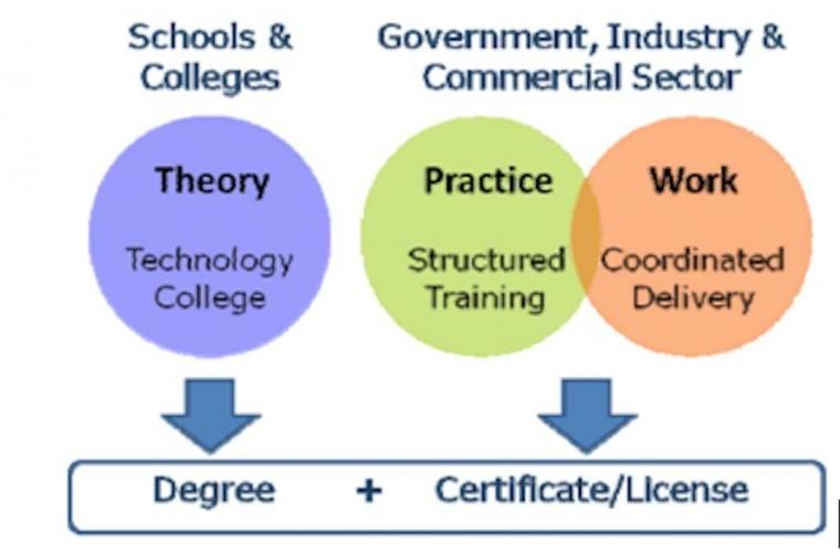 Pondasi Pendidikan Sistem Ganda pada SMK Terletak pada PokMI SMK-DUDI
