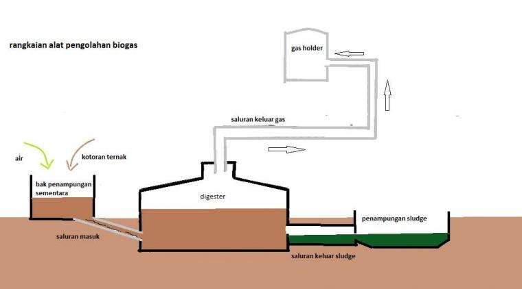 Biogas Kotoran Ternak Dan Limbah Rumah Tangga Jangan Buru Buru