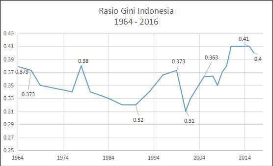 Ketimpangan Pendapatan Indonesia Setengah Abad (1964-2016)