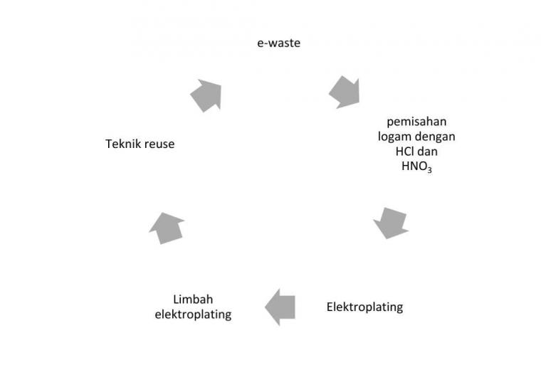 "Mendulang Emas dari ""E-Waste"" dengan Menggunakan Teknik Elektroplating"