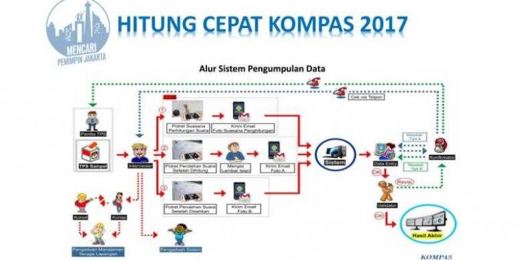 Belajar Pemamfaatan Teknologi Pemilu Kompas