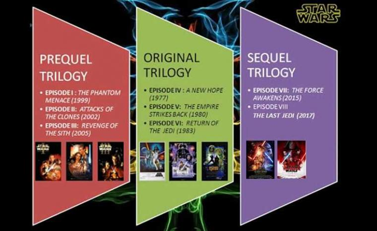 Star Wars: Original Trilogy (1977-1983)