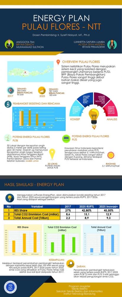 Energi Hijau, Masa Depan Pulau Flores