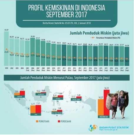 Bappenas: Angka Kemiskinan Bisa Turun Asalkan Tepat Sasaran