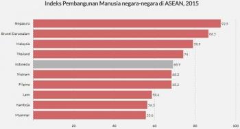 Sumber Pendapatan Negara Brunei Darussalam serta