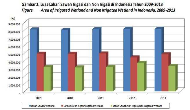 Jalan Tol Trans Jawa Penyebab Krisis Beras Saat Ini