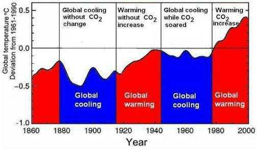 Akankan Pendinginan Global Terjadi