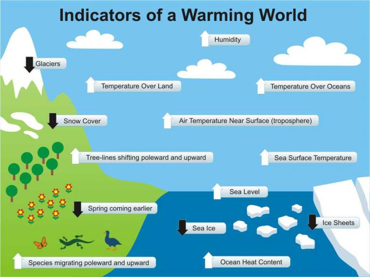 """""""Tentang Pemanasan Global dan Pendinginan Global"""""""