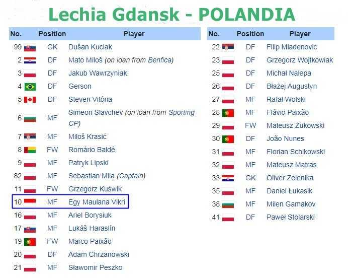 Ada Nama Egy Maulana di Klub Liga Eropa, Lechia Gdansk