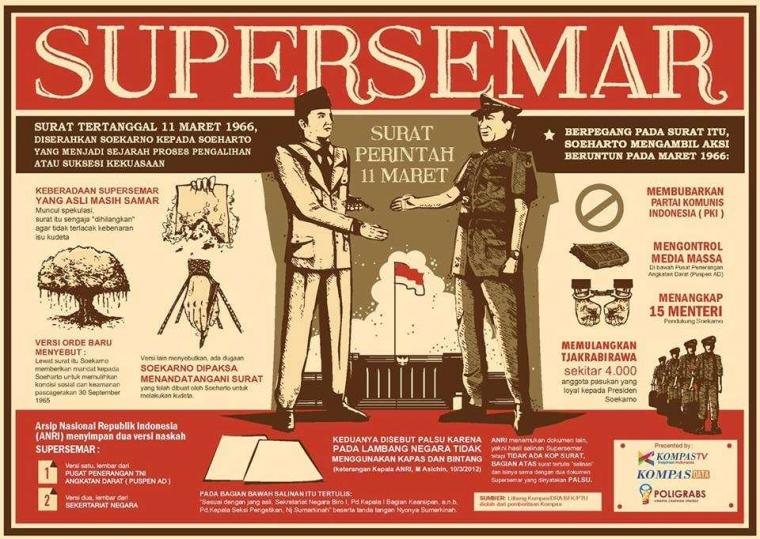 Dari Supersemar ke Supersamar